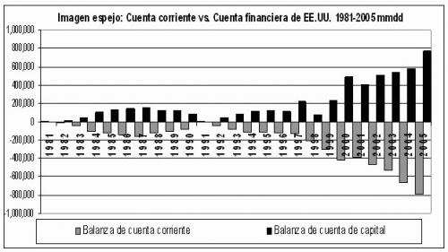 Fuente: IMF, <em>International Financial Statistics</em>