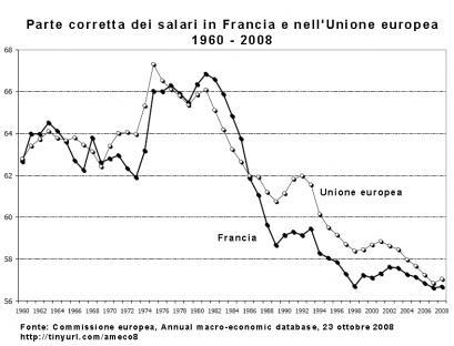 2009-07-01-wages-gdp-eu.jpg