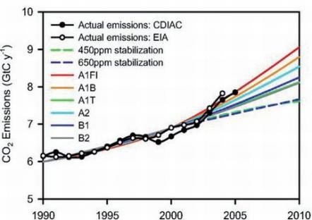 2009-11-24-co2-emissions.jpg