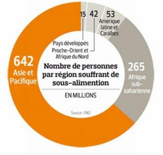 2010-01-15-famine-regions.jpg