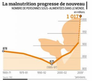 Graphique 2 progression de la famine