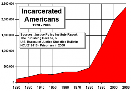 2011-01-15-incarcerated-americans-chart.png