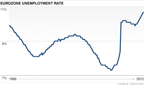 2012-05-20-europe-unemployment.png