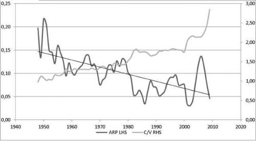 Figure 1: Average rate of profit (ARP) and composition of capital (C/V) of USA productive sectors, 1950-2009. Source: profits—BEA (Bureau of Economic Analysis) tables 6.17A, 6.17B, 6.17C, 6.17D; fixed assets— BEA table 3.3ES; wages—BEA table 2.2A and 2.2B.