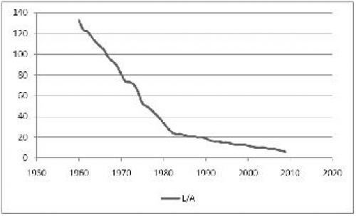 Figure 3: Single unit of labour power per unit of capital good in the industrial sector 1960-2009. Same source as preceding.