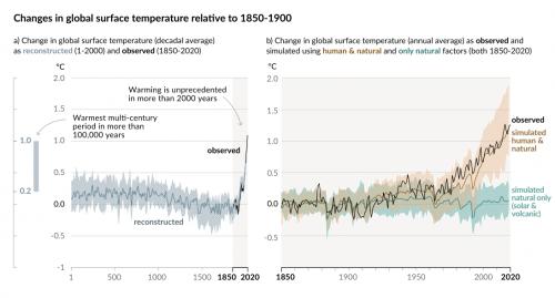 <br/> Grafico1: impatto dell'attività umana sulla variazione del clima (ICPP, 2021). A destra si vede la differenza tra simulazione dell'andamento naturale e influenza umana.