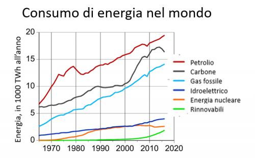 <br/> Grafico 2: andamento del consumo di energia nel mondo (Climatizzati, 2019).