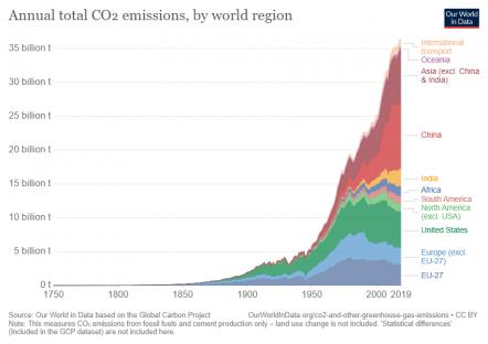 <br/> Grafico 3: Grafico storico dell'emissione totale di CO2 per regione del pianeta (Our World in Data, 2019)