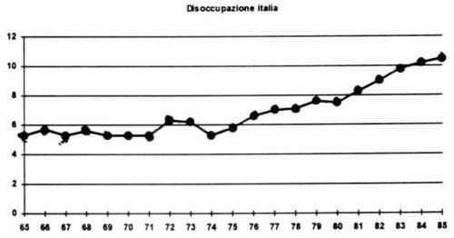 1993-06-01-unemployment-italy.jpg