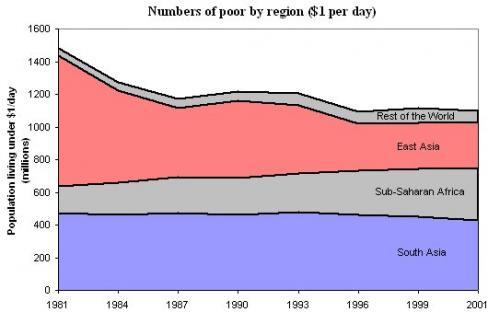 2005-07-02-poverty.jpg