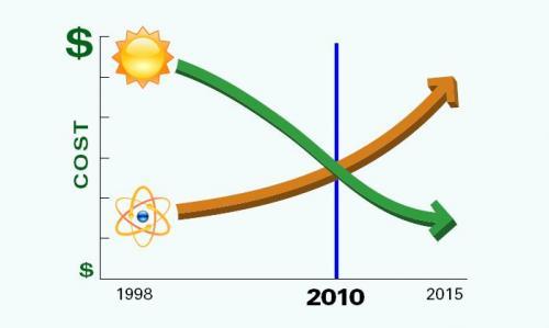 2010-07-08-solar-nuclear-crossover.jpg